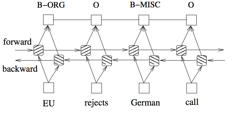 Named Entity Recognition Using Neural Networks Comtravo Tech