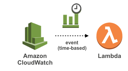 Cloudwatch triggers Lambda function